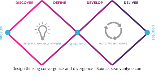 Design thinking convergence and divergence